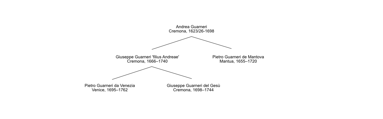 Guarneri family tree violin makers Cremona