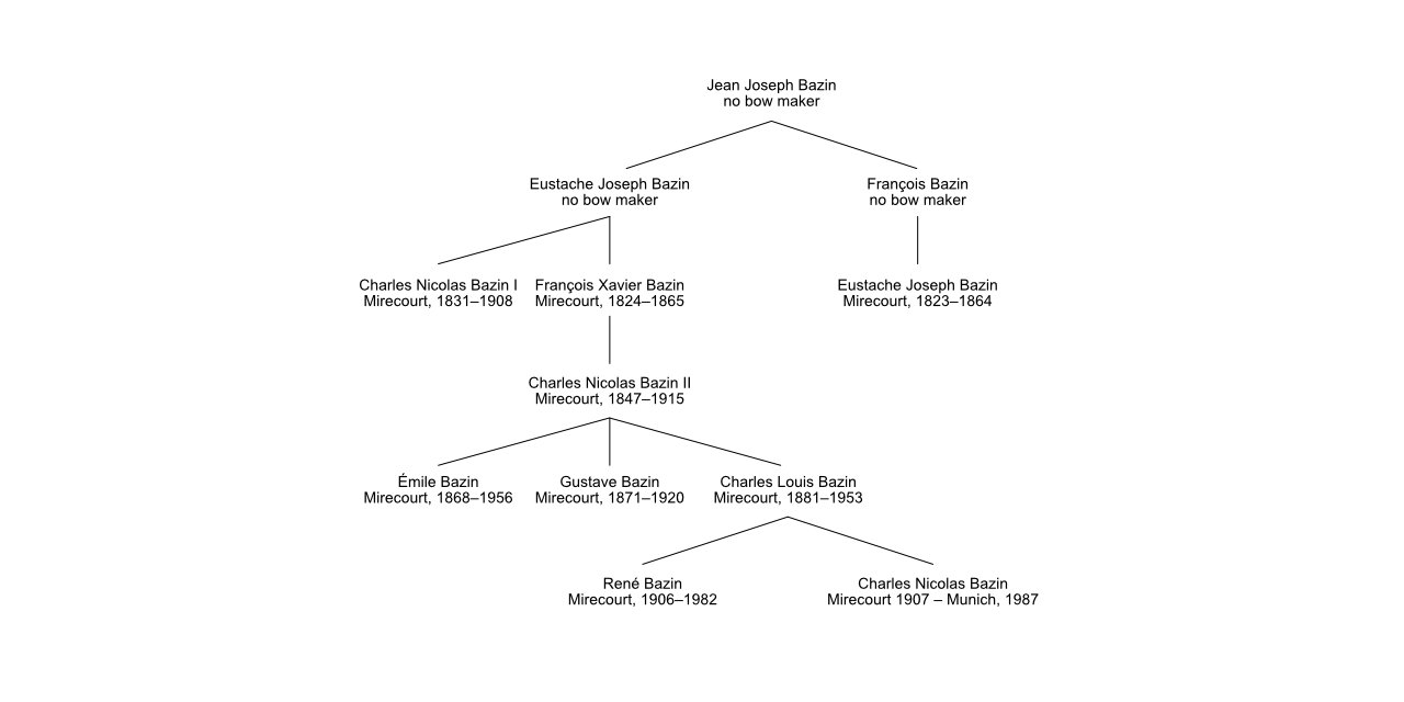 Bazin family tree bowmakers Mirecourt