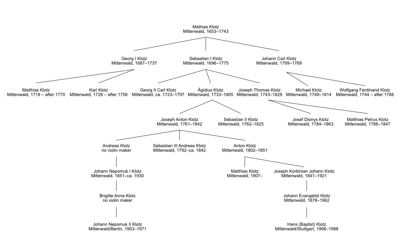 Klotz Mittenwald violin makers family tree