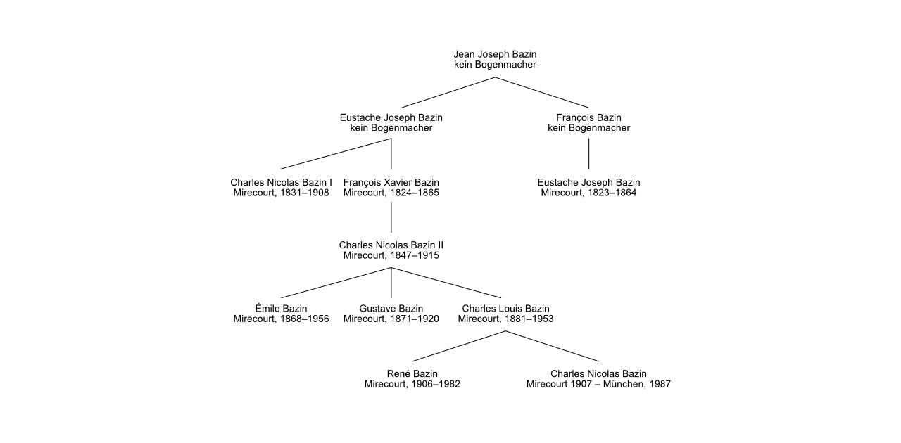 Stammbaum Familie Bazin Mirecourt Bogenmacher