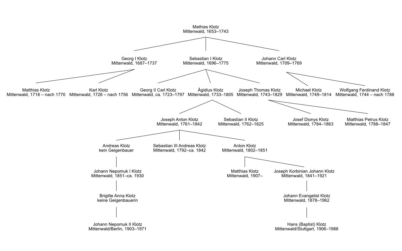 Stammbaum der Geigenbauer-Familie Klotz Mittenwald