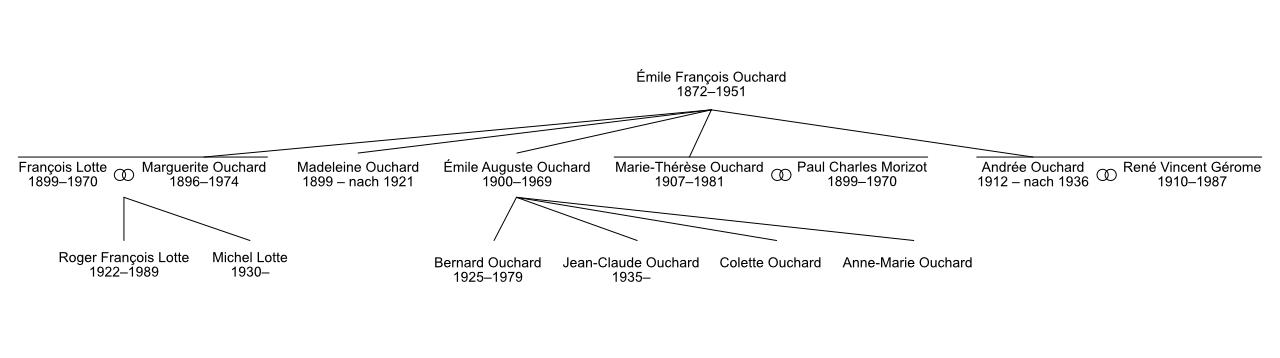 Stammbaum Familie Ouchard Bogenmacher